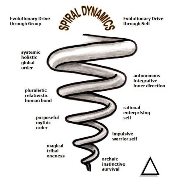 SpiralDynamicsv2